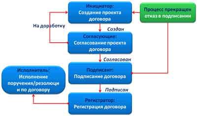 Этапы договорной работы в организации