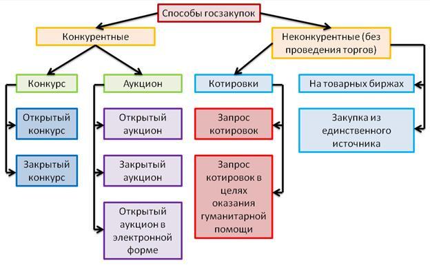 положение о закупках автономного учреждения по 223-фз на 2016 год образец img-1
