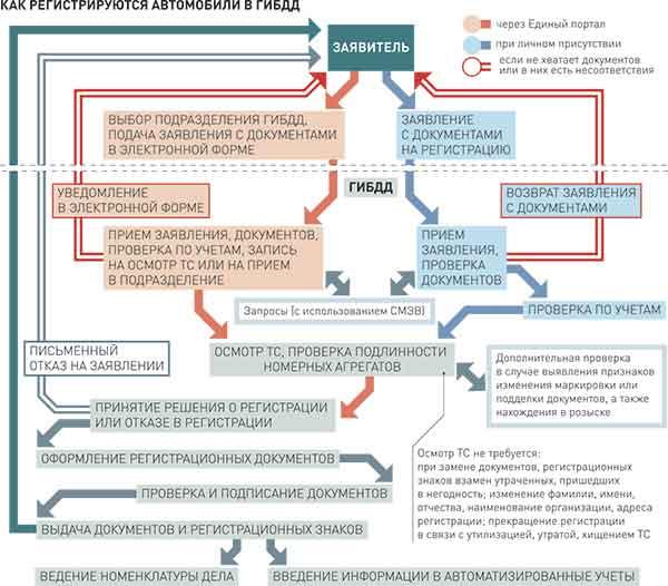 Заявление В Гибдд О Запрете Регистрационных Действий Образец - фото 9
