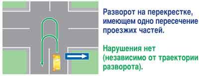 Разворот с нарушением дорожных знаков