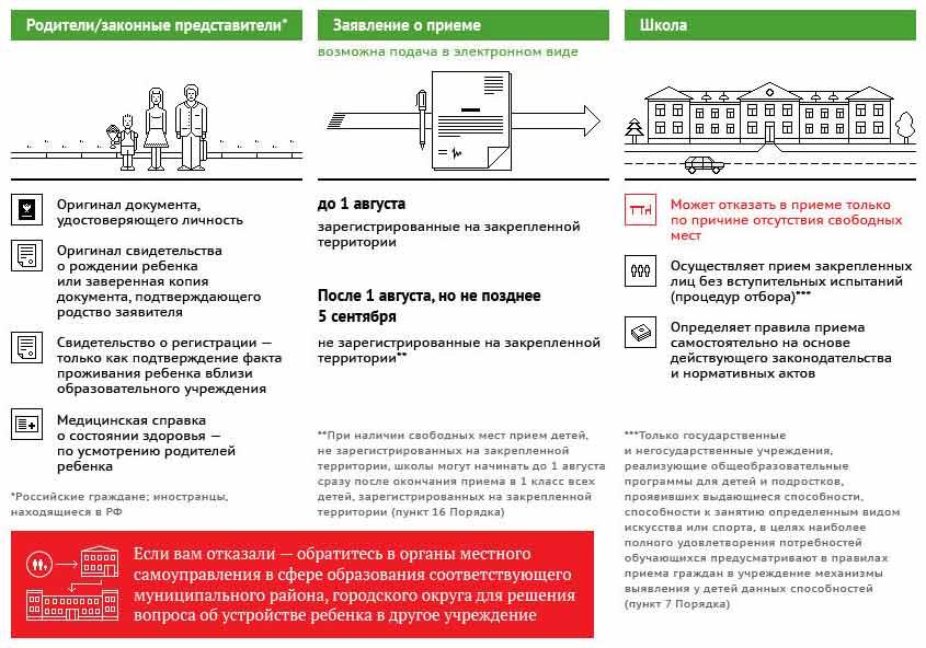 образец заявления о приёме в школу по новому закону об образовании - фото 7