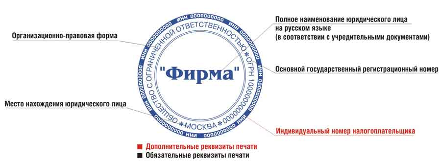 Изготовление и регистрация печати ооо декларация 3 ндфл как правильно заполнить видео