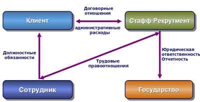 Заемный труд в схемах