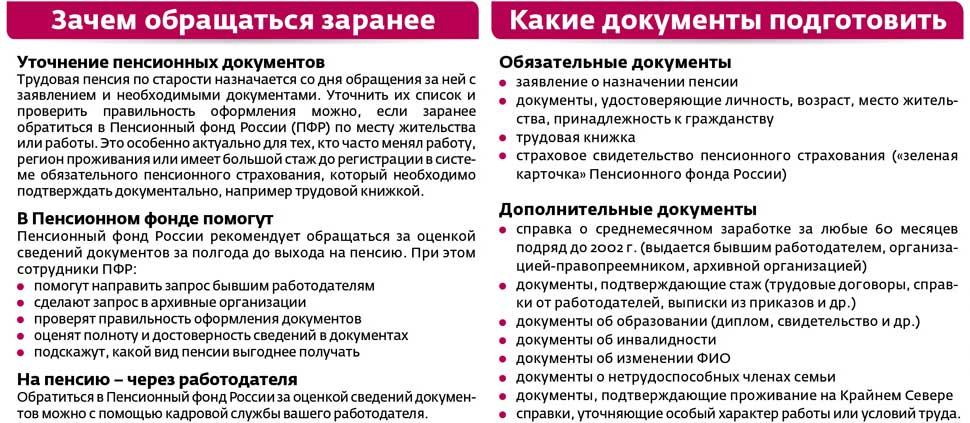 Пенсии с декабря 2012