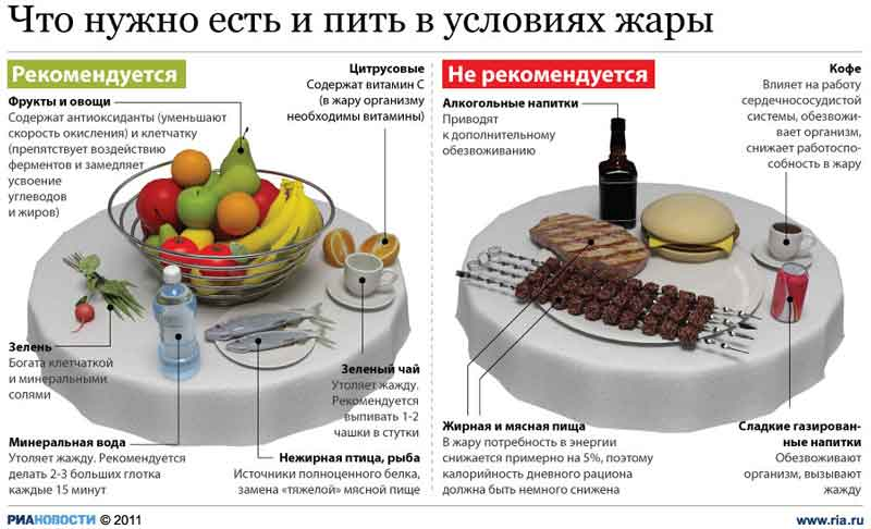 Что нужно есть и пить в жару