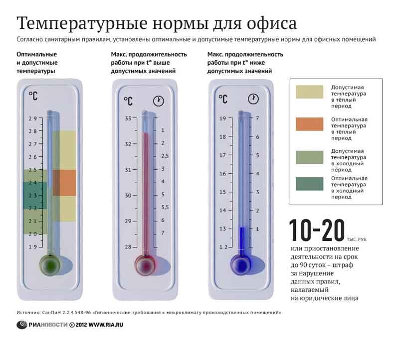 Сколько можно работать в жару и в холод