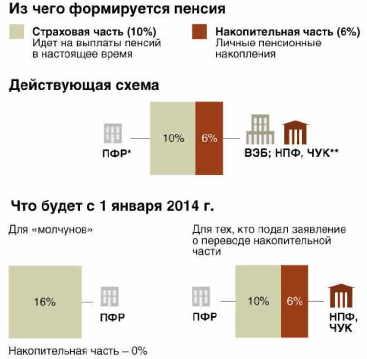 Фз о трудовых пенсиях в российской федерации 2012