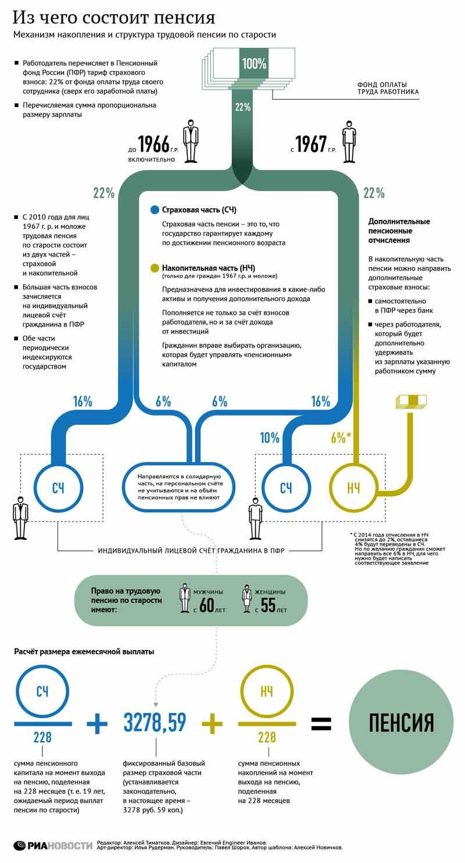 Повышение пенсии в 2014 с 1 февраля