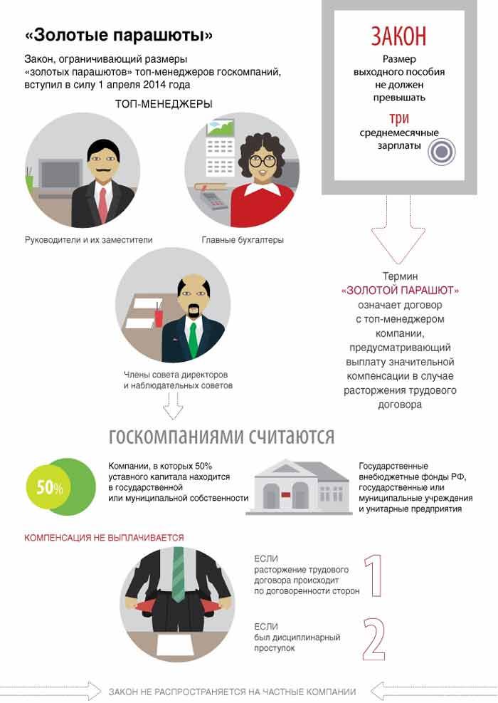 Отношения главных бухгалтеров с руководителями