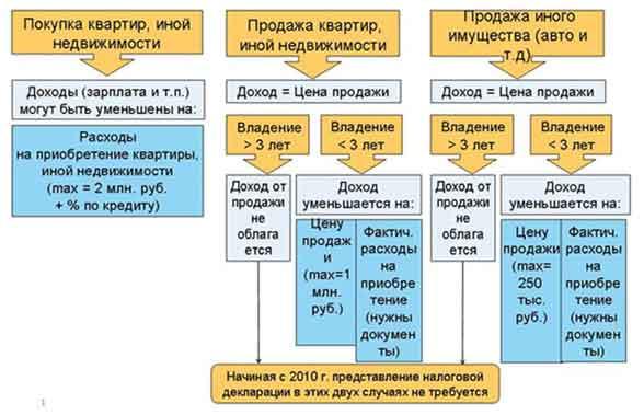 Инвестиционные вычеты по ндфл трудовые книжки со стажем Брусилова улица