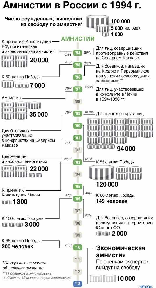 Амнистии 2016 года в россии по каким статьям