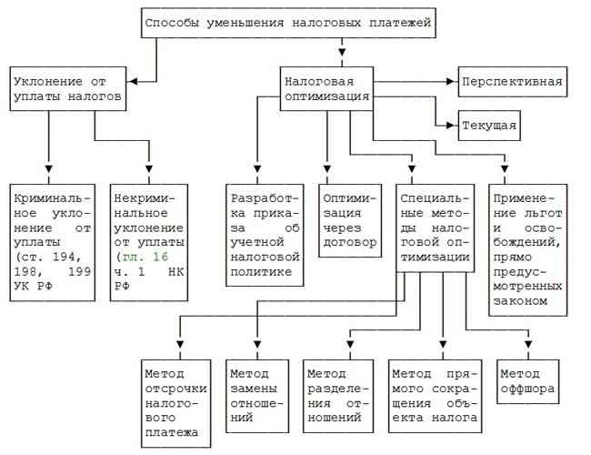 Цели разработки схем налоговой оптимизации