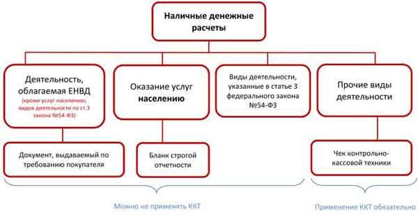 Применение ККМ ККТ УСН ЕНВД ведение кассовых операций Применение ККТ