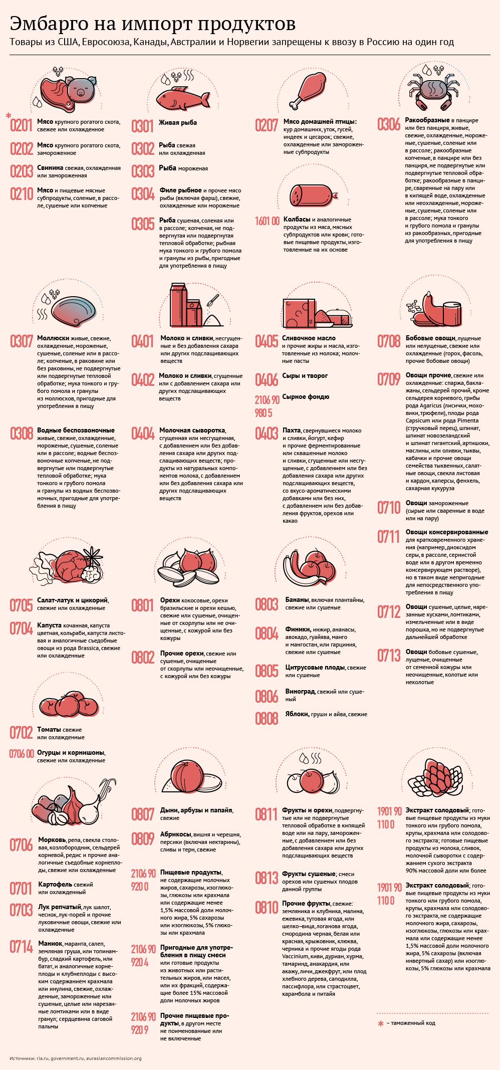 сколько продуктов можно ввезти в россию