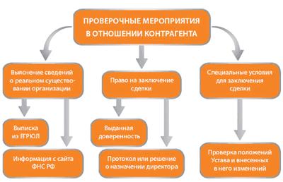 Алгоритм проведения проверки контрагента