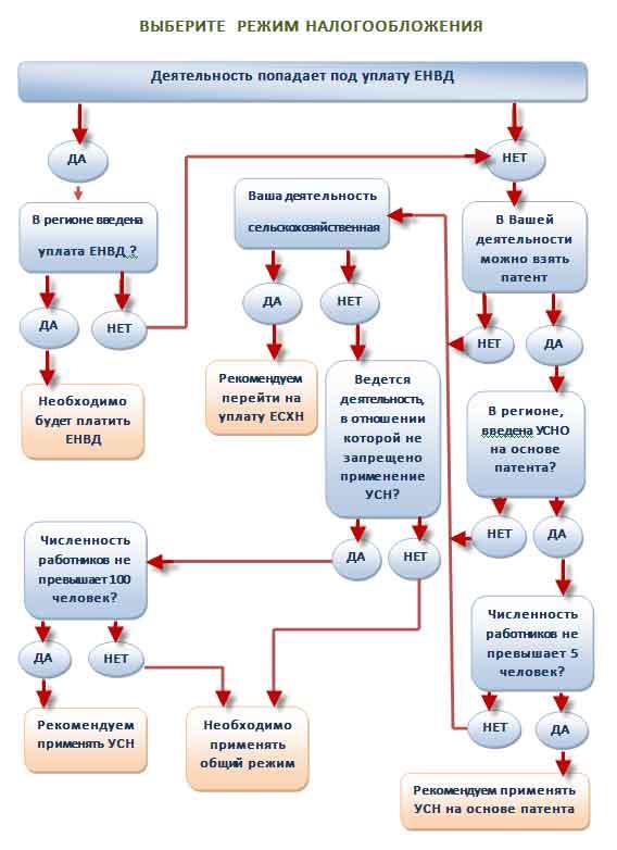 Какую систему налогообложения выбрать при регистрации ооо коды статистики для ип при регистрации