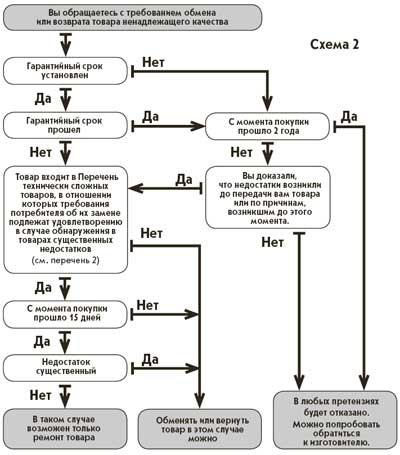 Схема продажи товаров