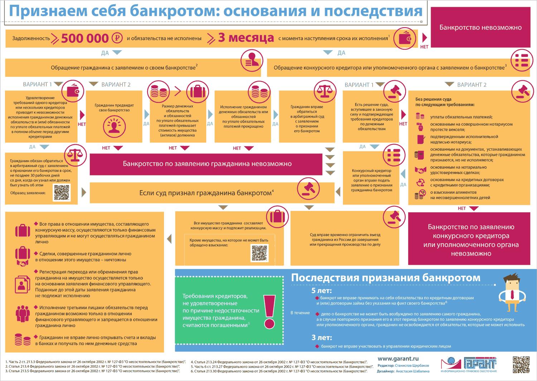 Закон о банкротстве физических лиц № 154-ФЗ от 29.06.2015